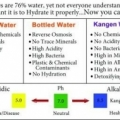 Change your water = CHANGE YOUR HEALTH